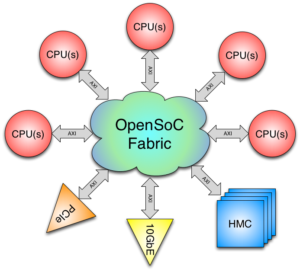 OpenSoC Fabric