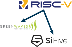 Riscv Community